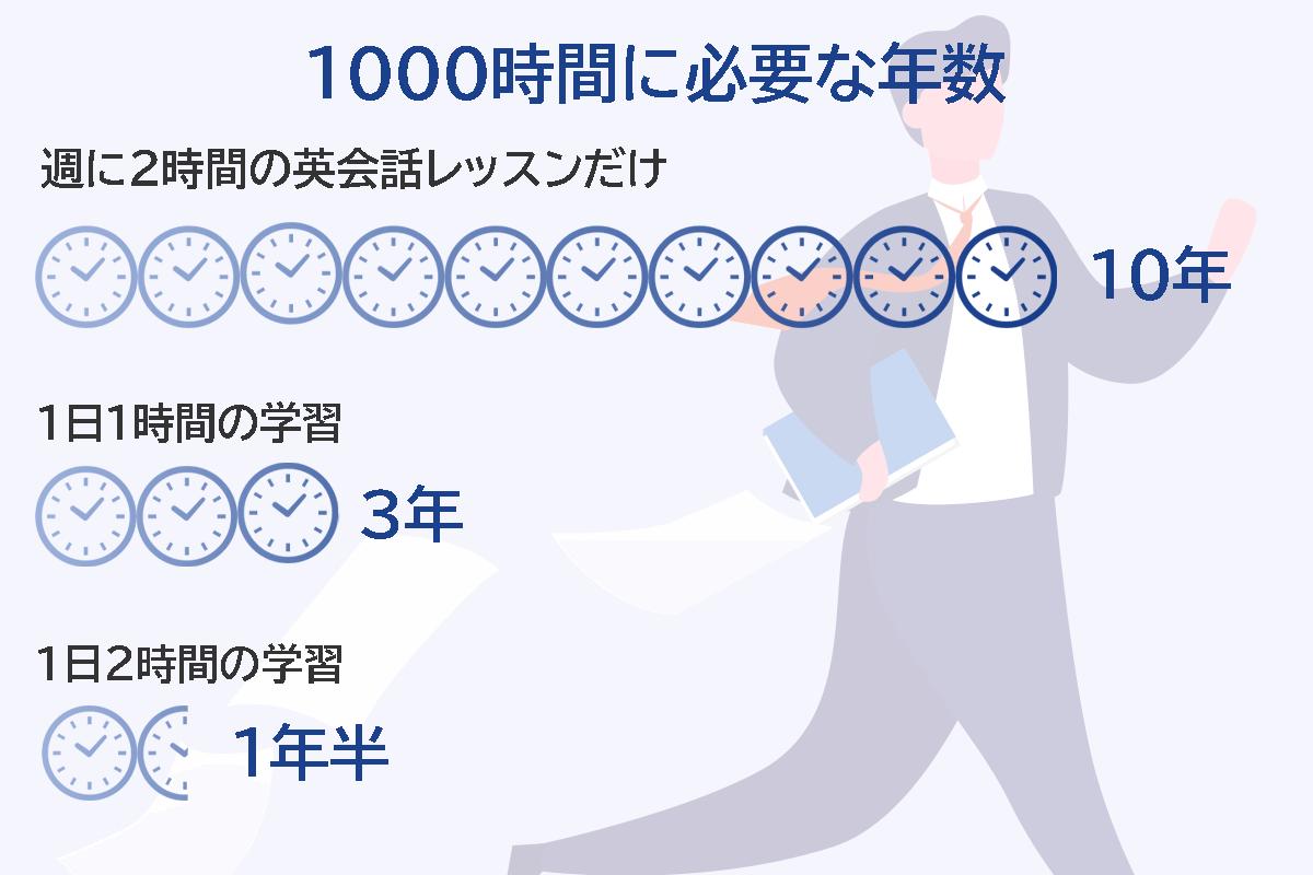 1000時間に必要な年数