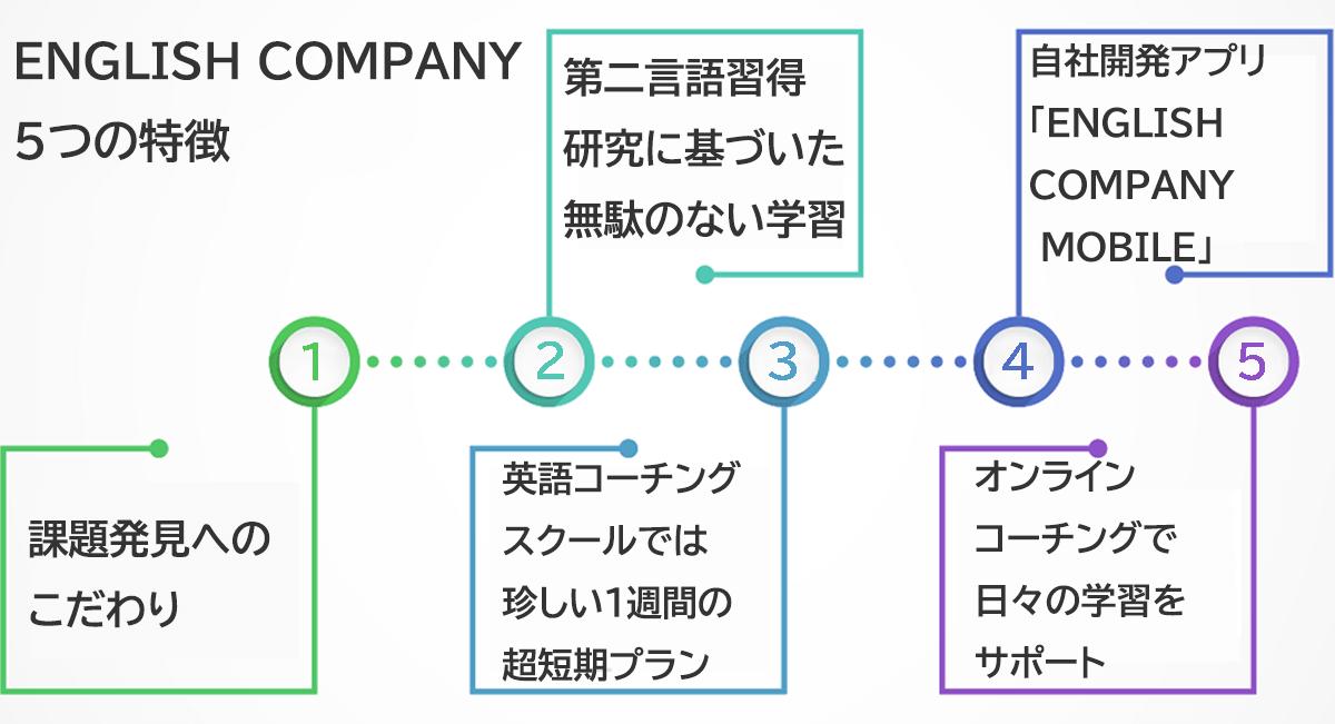 ENGLISH COMPANY5つの特徴