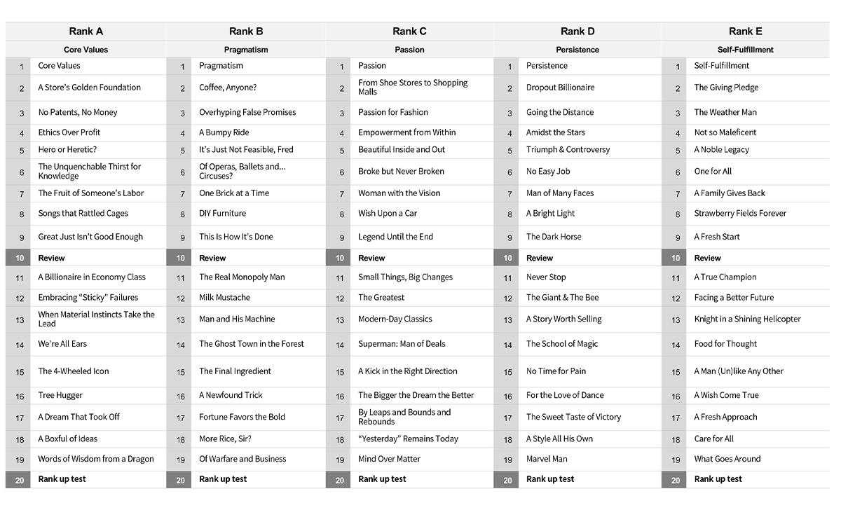 以下はLevel5の学習テーマ一覧